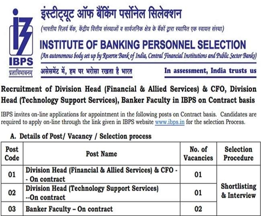 IBPS Recruitment 2020 Apply for Banker Faculty and Divisional Head posts starting today apply this way