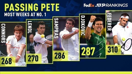 Djokovic overtook Sampras in the world rankings