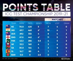 ICC WTC Point Table: ਪਾਕਿਸਤਾਨ ਨੇ ਵੈਸਟਇੰਡੀਜ਼ ਵਿਰੁੱਧ ਜਿੱਤ ਨਾਲ ਖੋਲ੍ਹਿਆ ਖਾਤਾ, ਭਾਰਤ ਟਾਪ 'ਤੇ