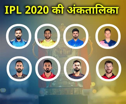 Rajasthan Royals in IPL 2020 Points Table